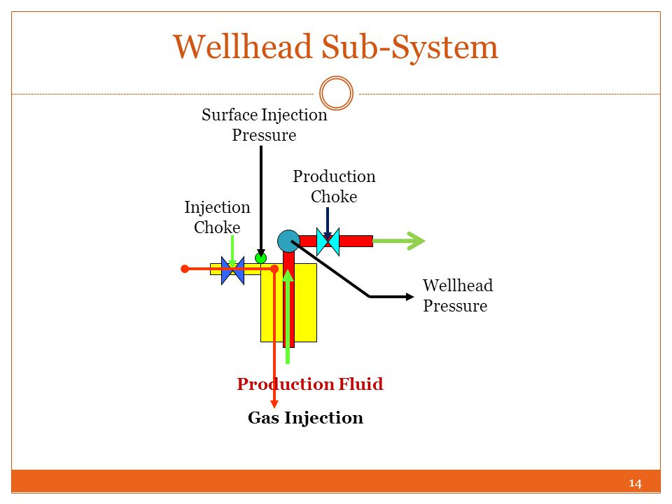 Wellhead Sub-System Surface Injection Pressure Production Choke
