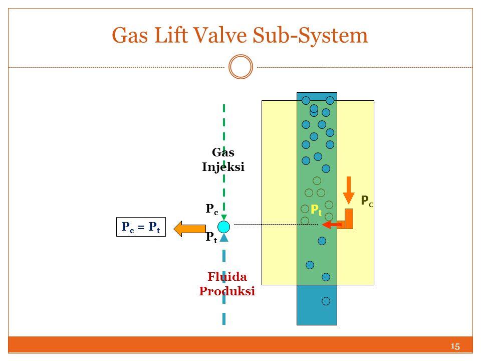 Gas Lift Valve Sub-System