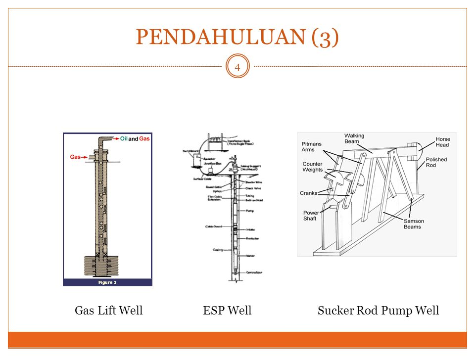 PENDAHULUAN (3) Gas Lift Well ESP Well Sucker Rod Pump Well