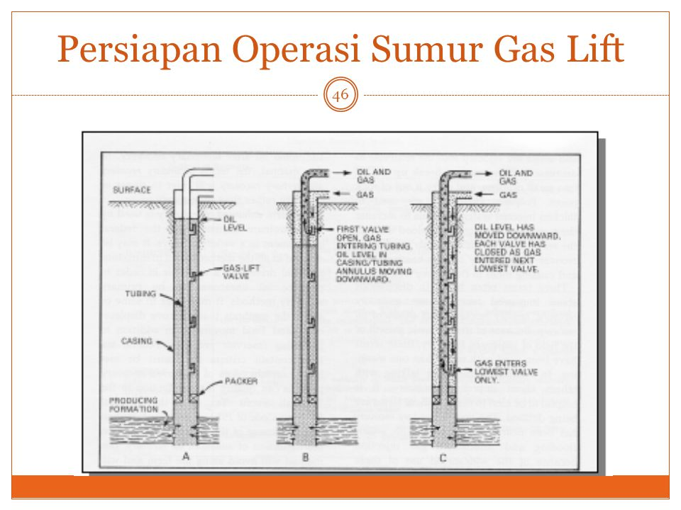 Persiapan Operasi Sumur Gas Lift
