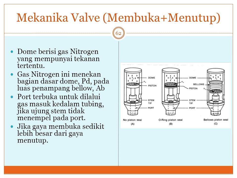 Mekanika Valve (Membuka+Menutup)