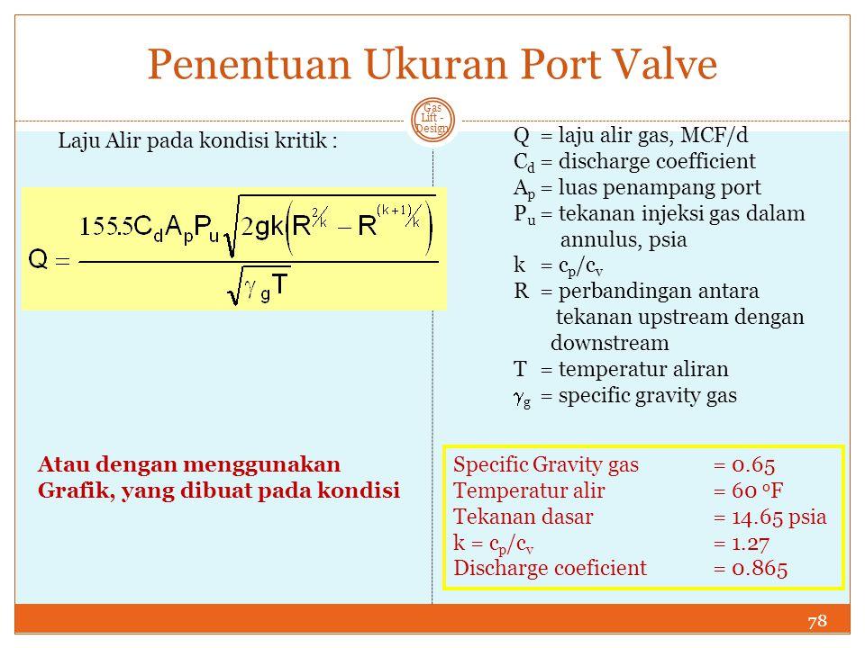 Penentuan Ukuran Port Valve