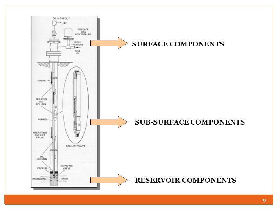 SURFACE COMPONENTS SUB-SURFACE COMPONENTS RESERVOIR COMPONENTS