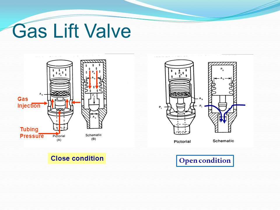 Gas Lift Valve Close condition Open condition Gas Injection Tubing