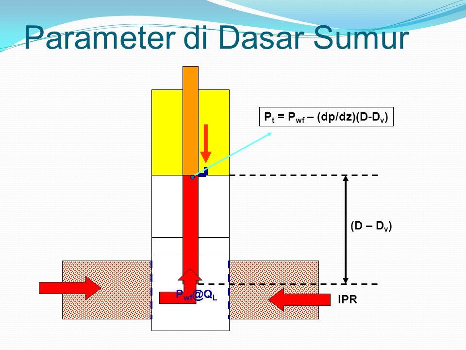 Parameter di Dasar Sumur