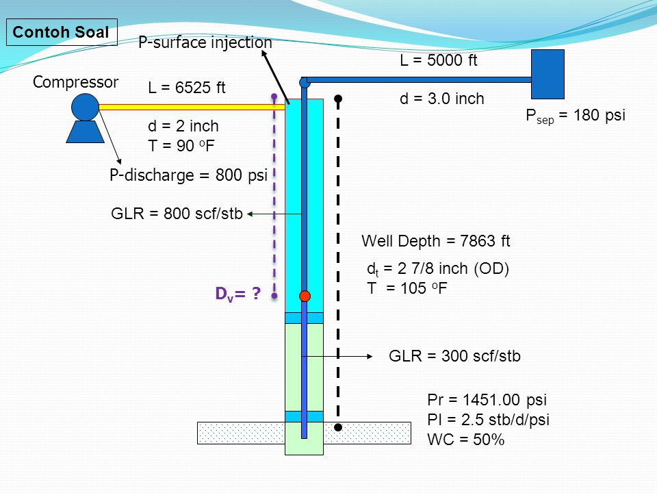 Contoh Soal P-surface injection. L = 5000 ft. Compressor. L = 6525 ft. d = 3.0 inch. Psep = 180 psi.