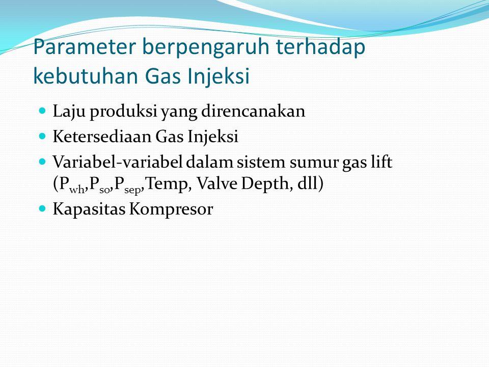 Parameter berpengaruh terhadap kebutuhan Gas Injeksi