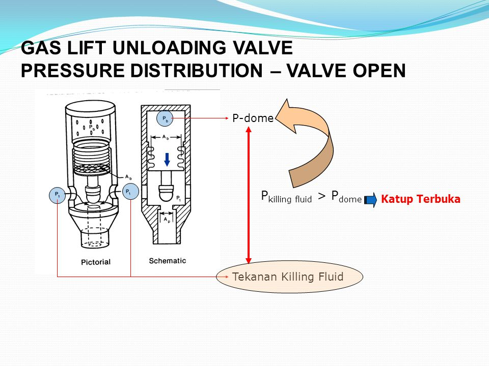 GAS LIFT UNLOADING VALVE PRESSURE DISTRIBUTION – VALVE OPEN