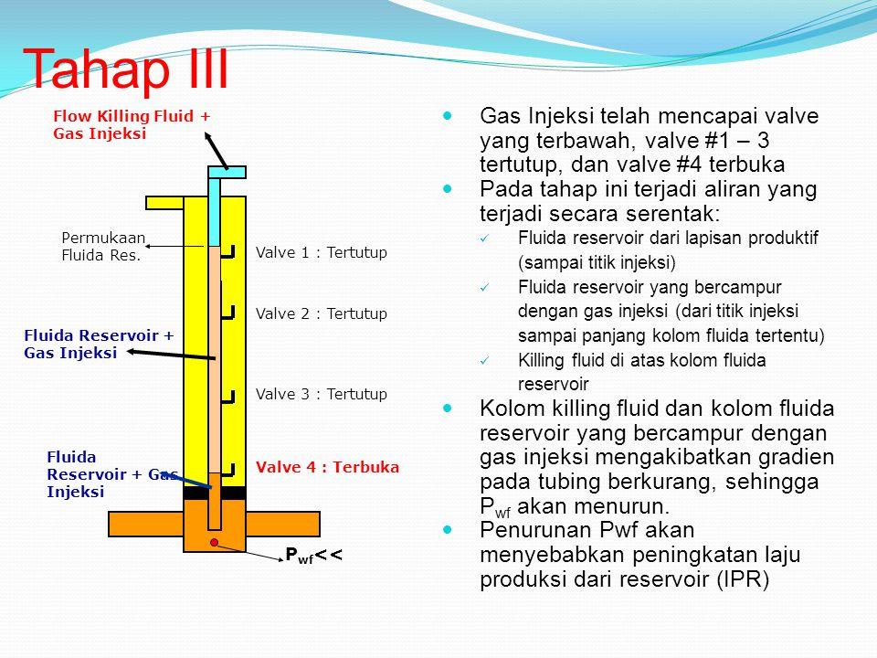 Tahap III Gas Injeksi telah mencapai valve yang terbawah, valve #1 – 3 tertutup, dan valve #4 terbuka.