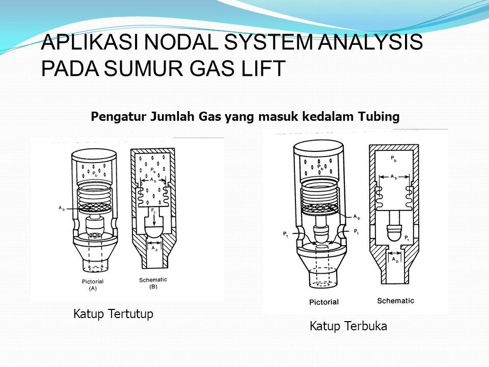 APLIKASI NODAL SYSTEM ANALYSIS PADA SUMUR GAS LIFT