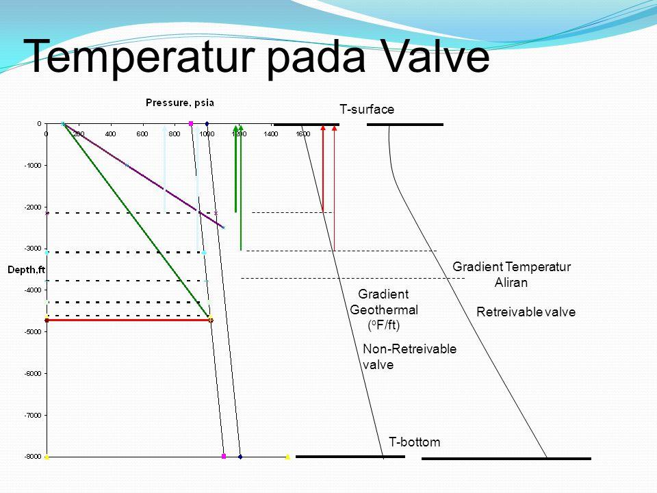 Temperatur pada Valve T-surface Gradient Temperatur Aliran Gradient