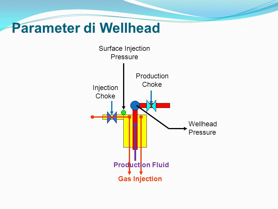 Parameter di Wellhead Surface Injection Pressure Production Choke