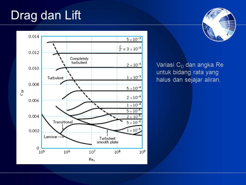 Drag dan Lift Variasi CD dan angka Re untuk bidang rata yang halus dan sejajar aliran.