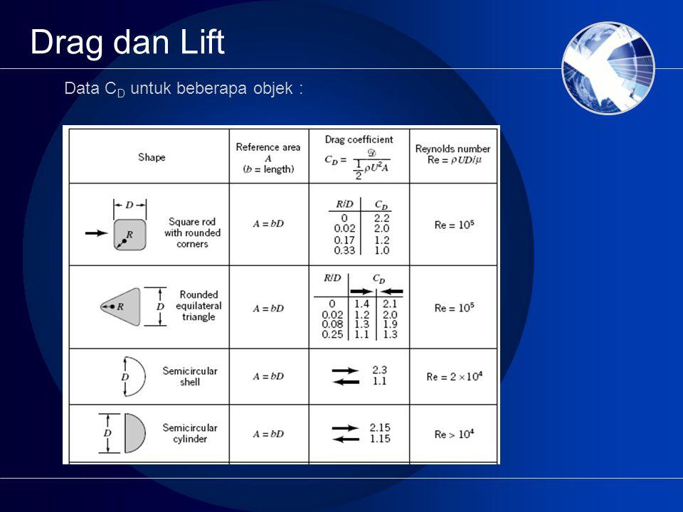 Drag dan Lift Data CD untuk beberapa objek :