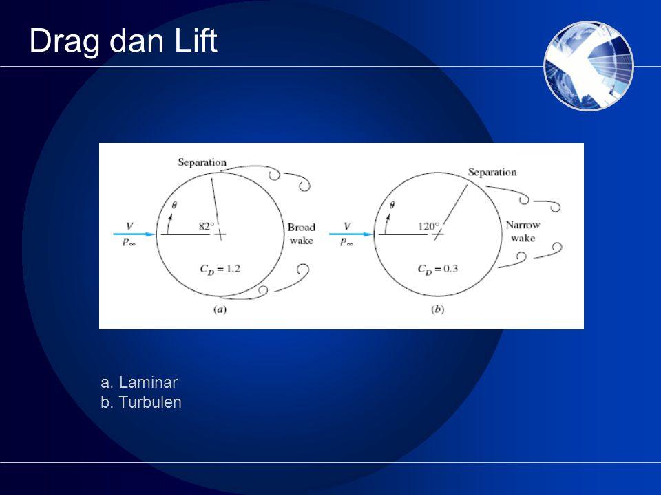 Drag dan Lift a. Laminar b. Turbulen