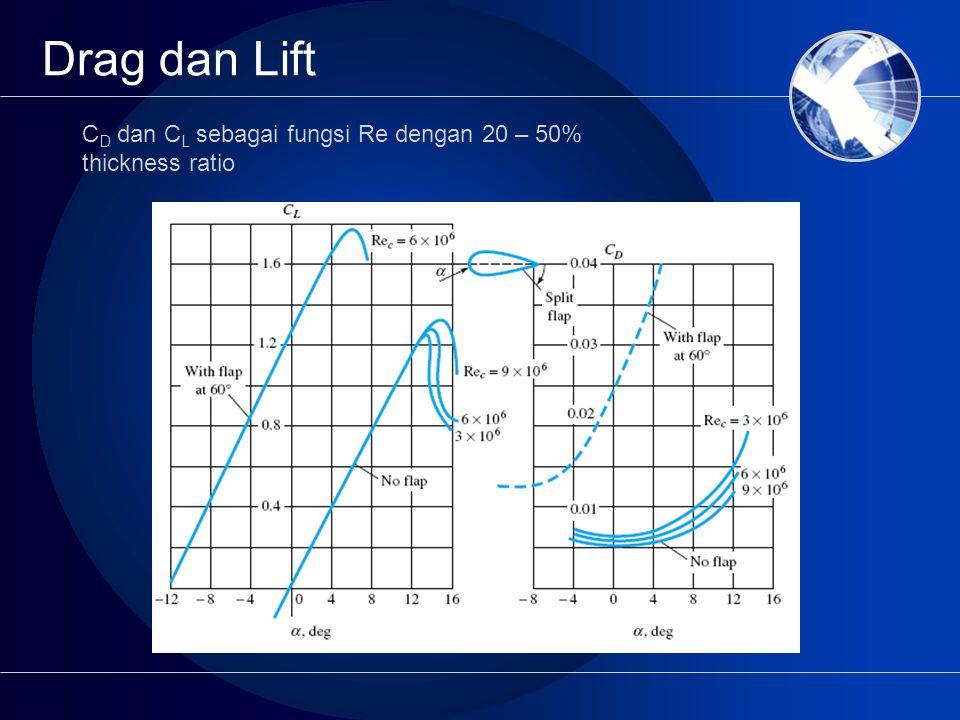 Drag dan Lift CD dan CL sebagai fungsi Re dengan 20 – 50% thickness ratio