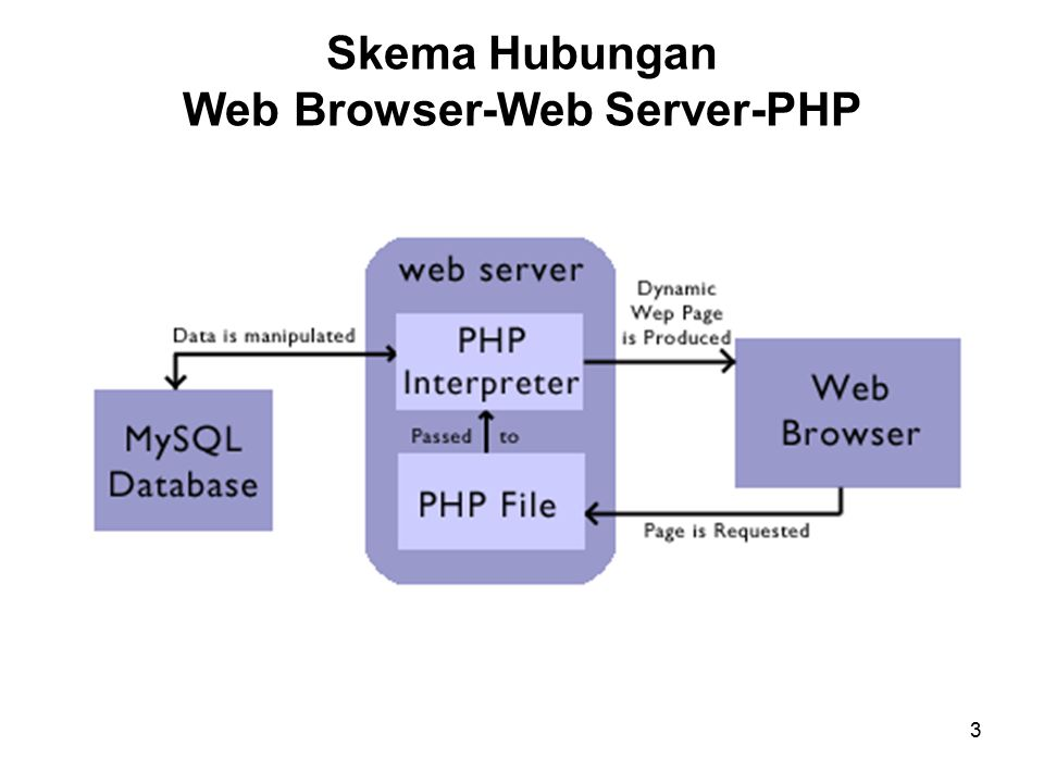 Skema Hubungan Web Browser-Web Server-PHP