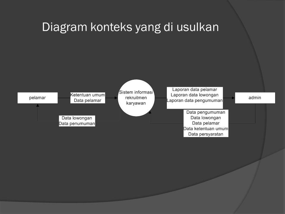Diagram konteks yang di usulkan