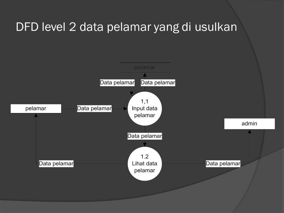 DFD level 2 data pelamar yang di usulkan