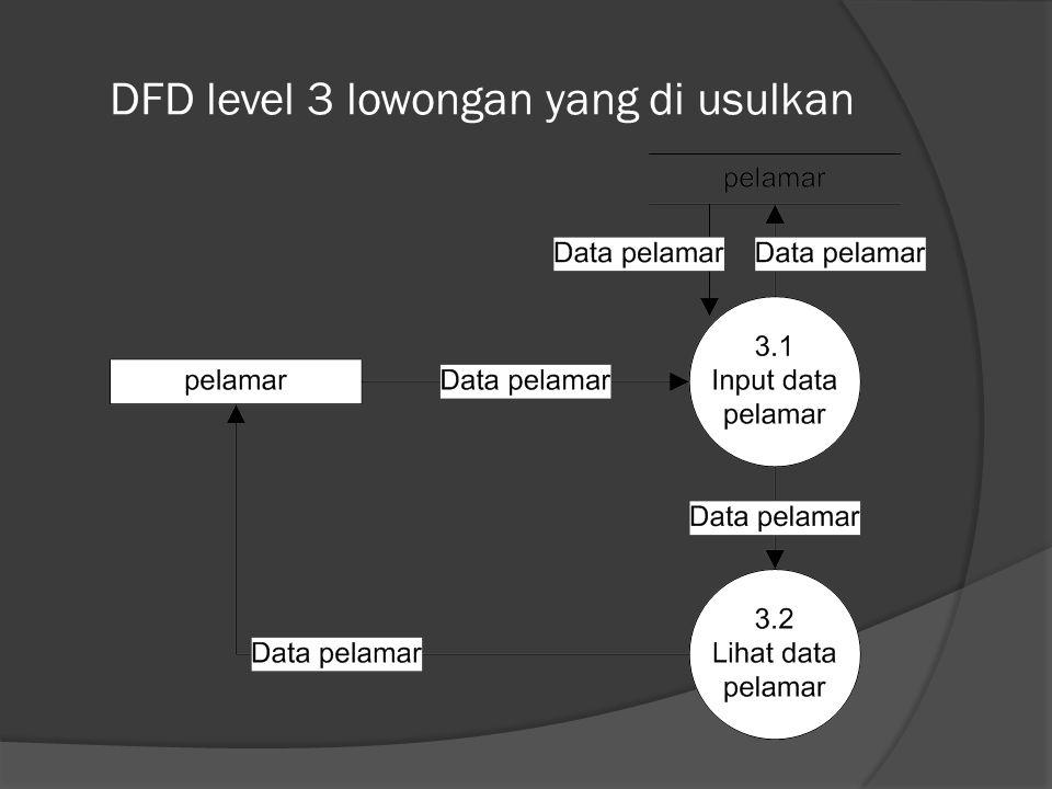DFD level 3 lowongan yang di usulkan