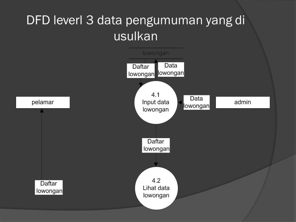 DFD leverl 3 data pengumuman yang di usulkan