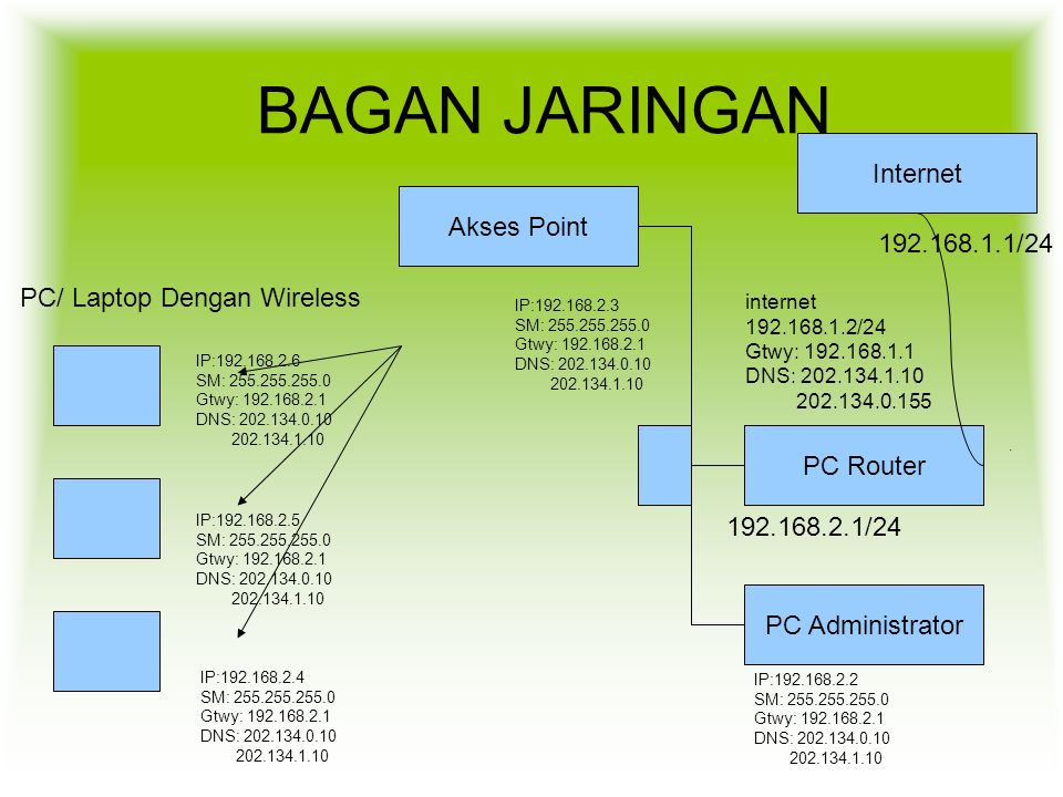 BAGAN JARINGAN Internet Akses Point 192.168.1.1/24