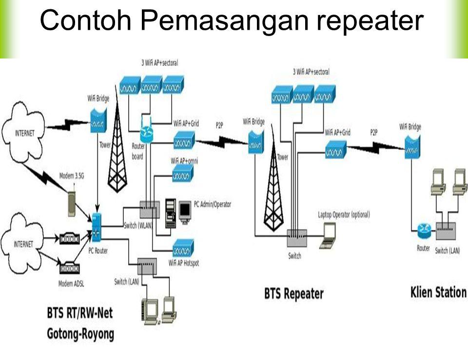 Contoh Pemasangan repeater
