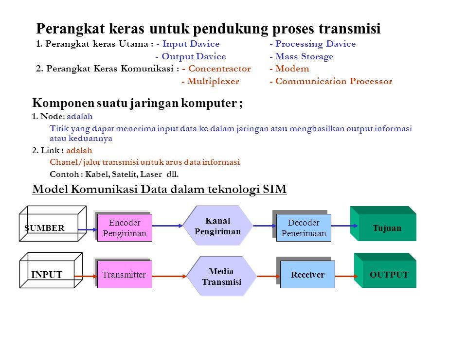 Perangkat keras untuk pendukung proses transmisi 1
