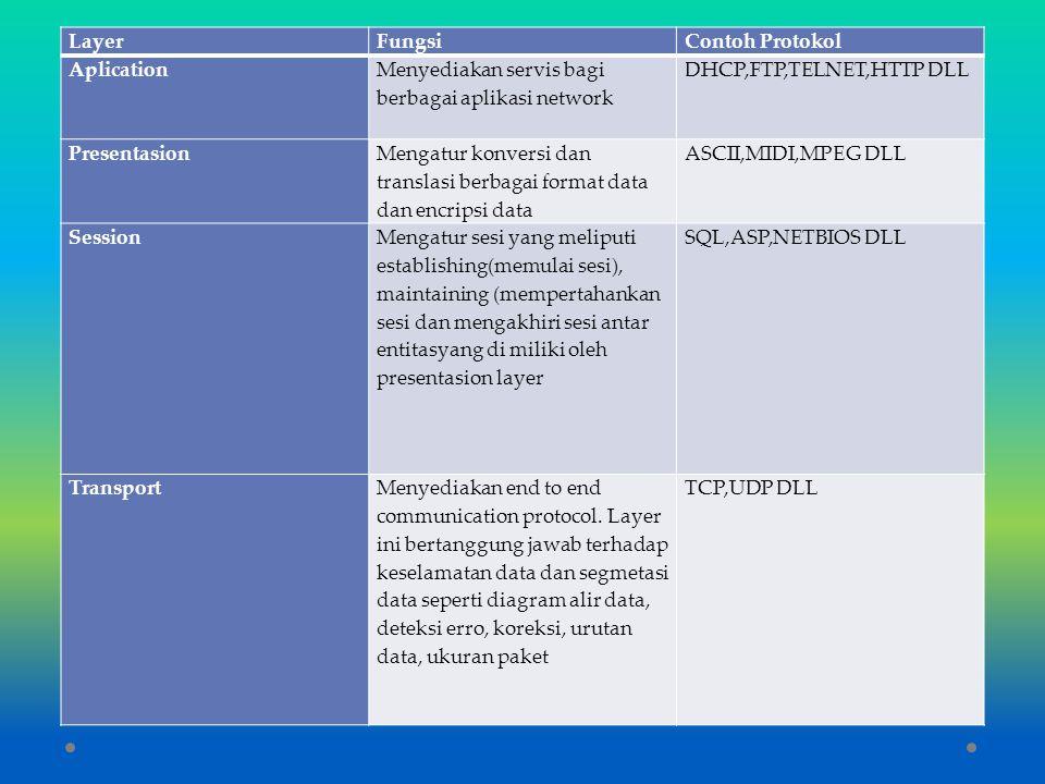 Layer Fungsi. Contoh Protokol. Aplication. Menyediakan servis bagi berbagai aplikasi network. DHCP,FTP,TELNET,HTTP DLL.
