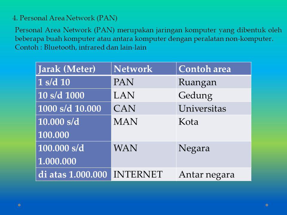 Jarak (Meter) Network Contoh area 1 s/d 10 PAN Ruangan 10 s/d 1000 LAN