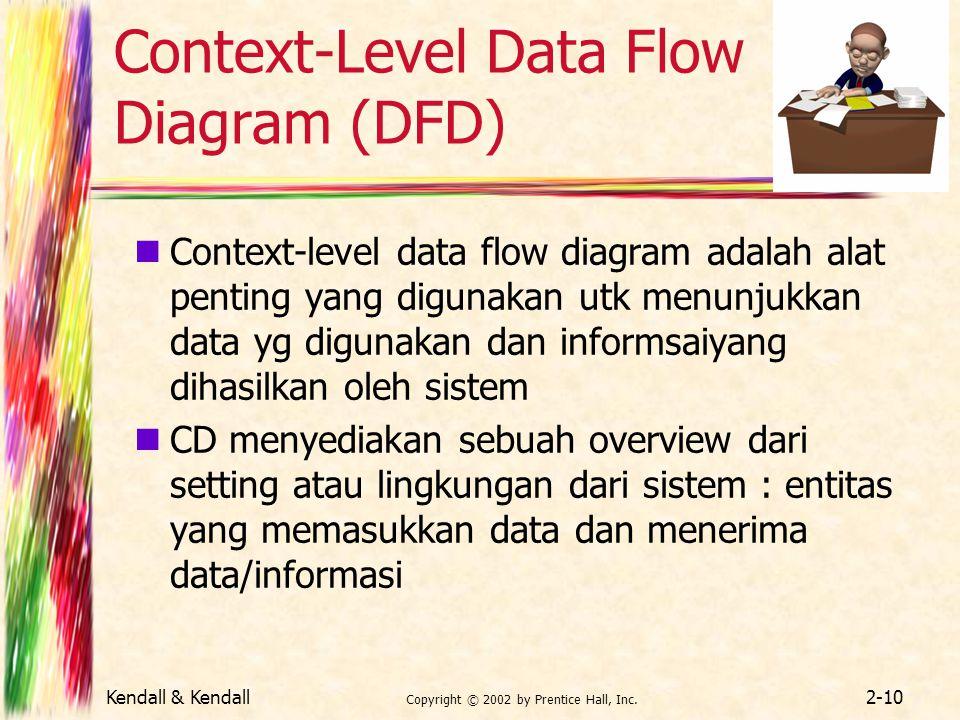 Context-Level Data Flow Diagram (DFD)