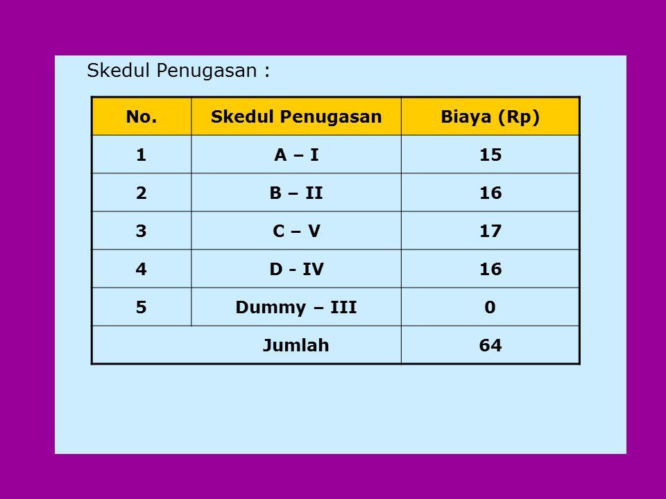 Skedul Penugasan : No. Skedul Penugasan Biaya (Rp) 1 A – I 15 2 B – II