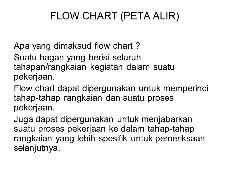 FLOW CHART (PETA ALIR) Apa yang dimaksud flow chart