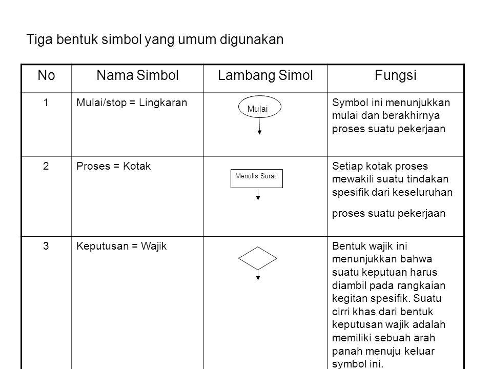 Tiga bentuk simbol yang umum digunakan