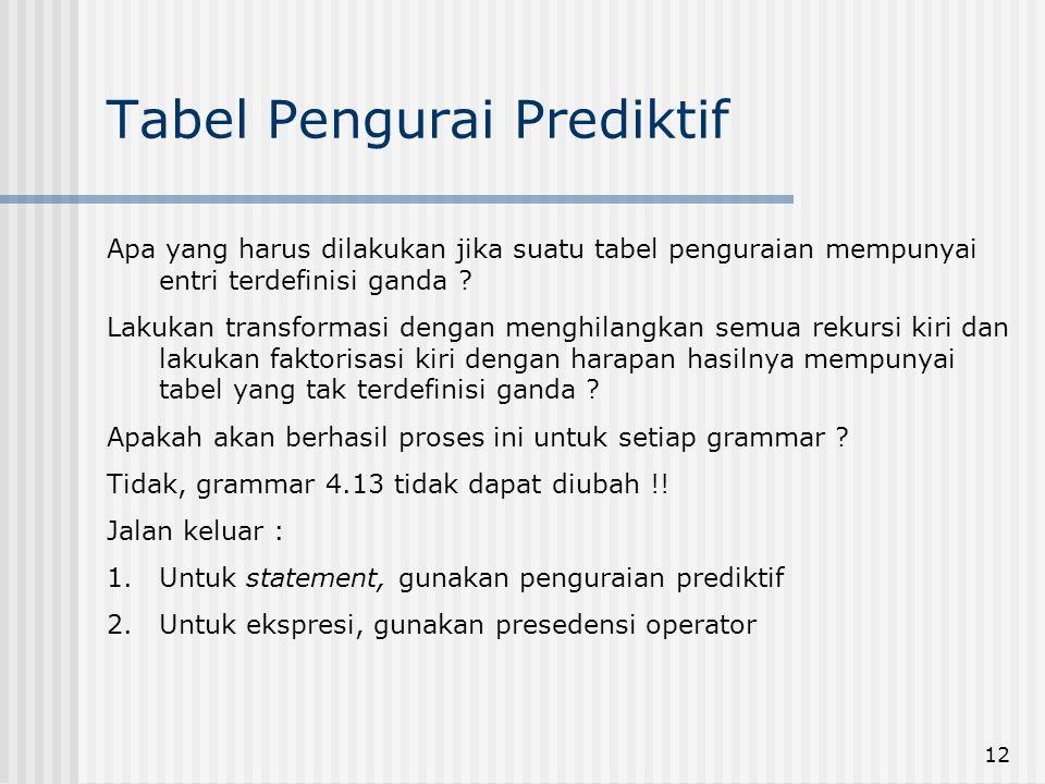 Tabel Pengurai Prediktif
