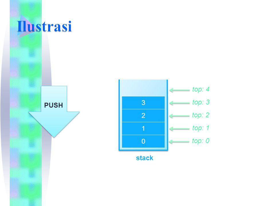 Ilustrasi top: 4 PUSH 3 top: 3 2 top: 2 1 top: 1 top: 0 stack 20