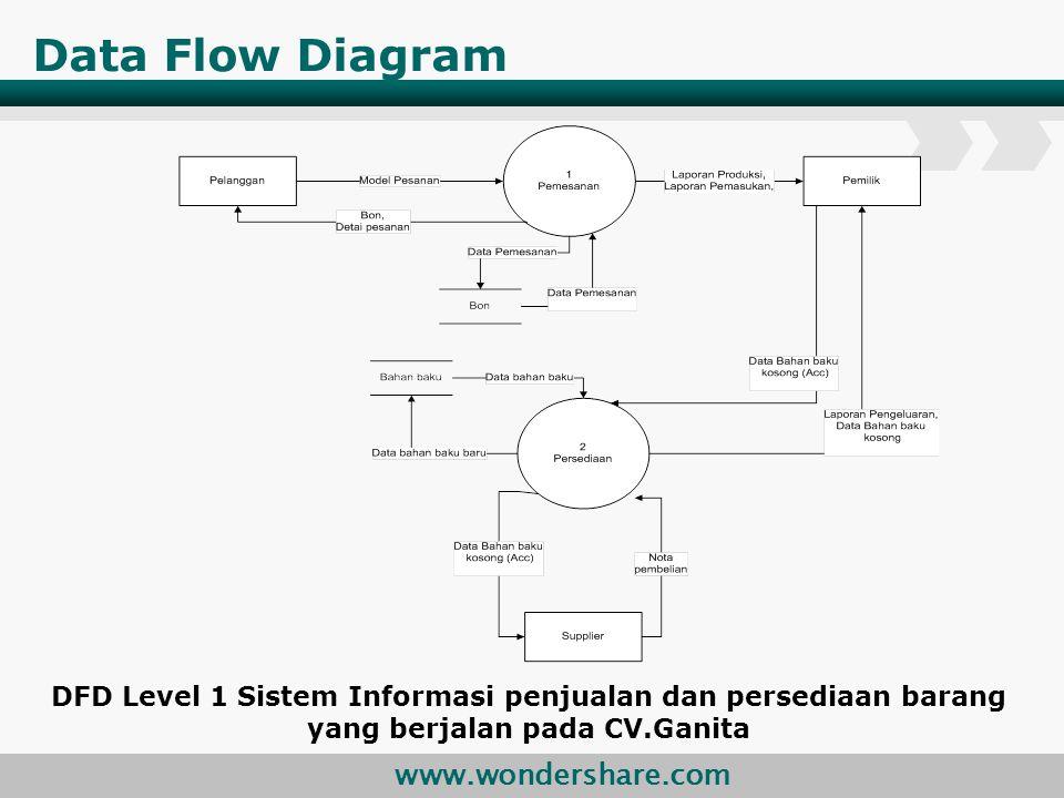 Data Flow Diagram DFD Level 1 Sistem Informasi penjualan dan persediaan barang yang berjalan pada CV.Ganita.