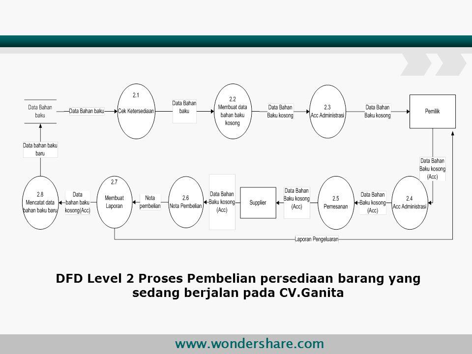 DFD Level 2 Proses Pembelian persediaan barang yang sedang berjalan pada CV.Ganita