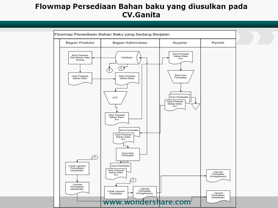 Flowmap Persediaan Bahan baku yang diusulkan pada CV.Ganita