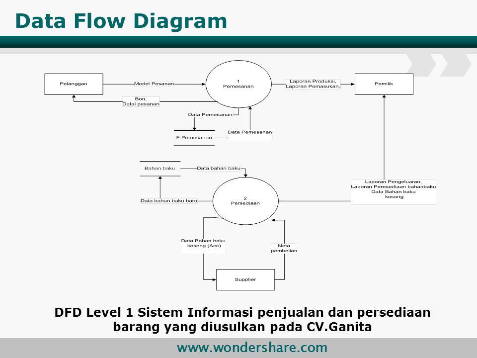 Data Flow Diagram DFD Level 1 Sistem Informasi penjualan dan persediaan barang yang diusulkan pada CV.Ganita.