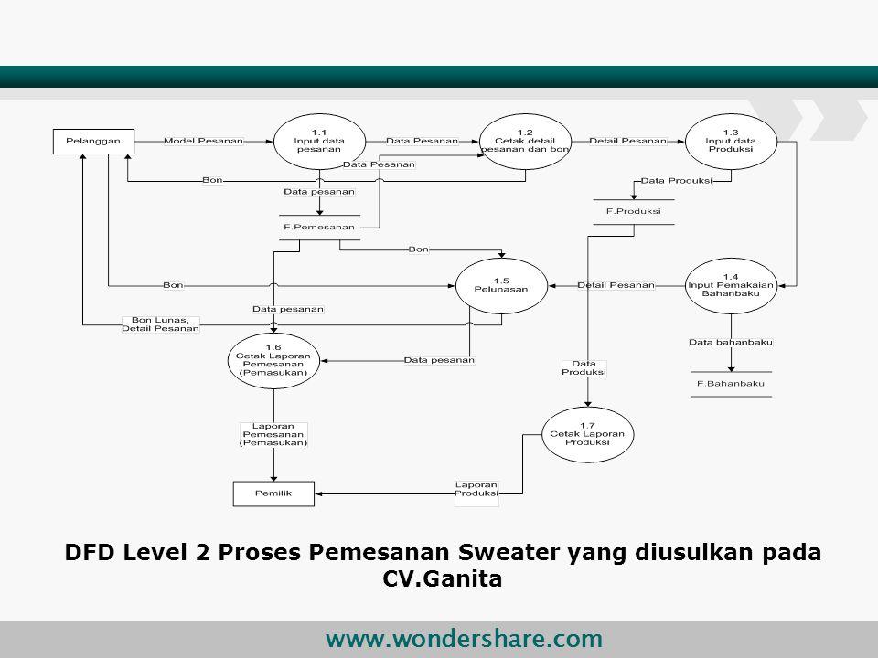 DFD Level 2 Proses Pemesanan Sweater yang diusulkan pada CV.Ganita