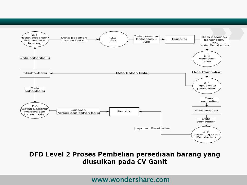 DFD Level 2 Proses Pembelian persediaan barang yang diusulkan pada CV Ganit