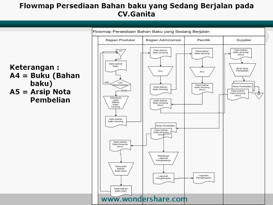 Flowmap Persediaan Bahan baku yang Sedang Berjalan pada CV.Ganita