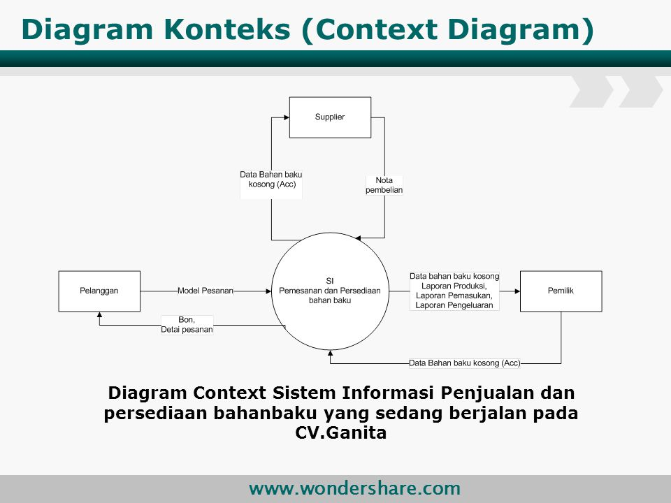 Diagram Konteks (Context Diagram)