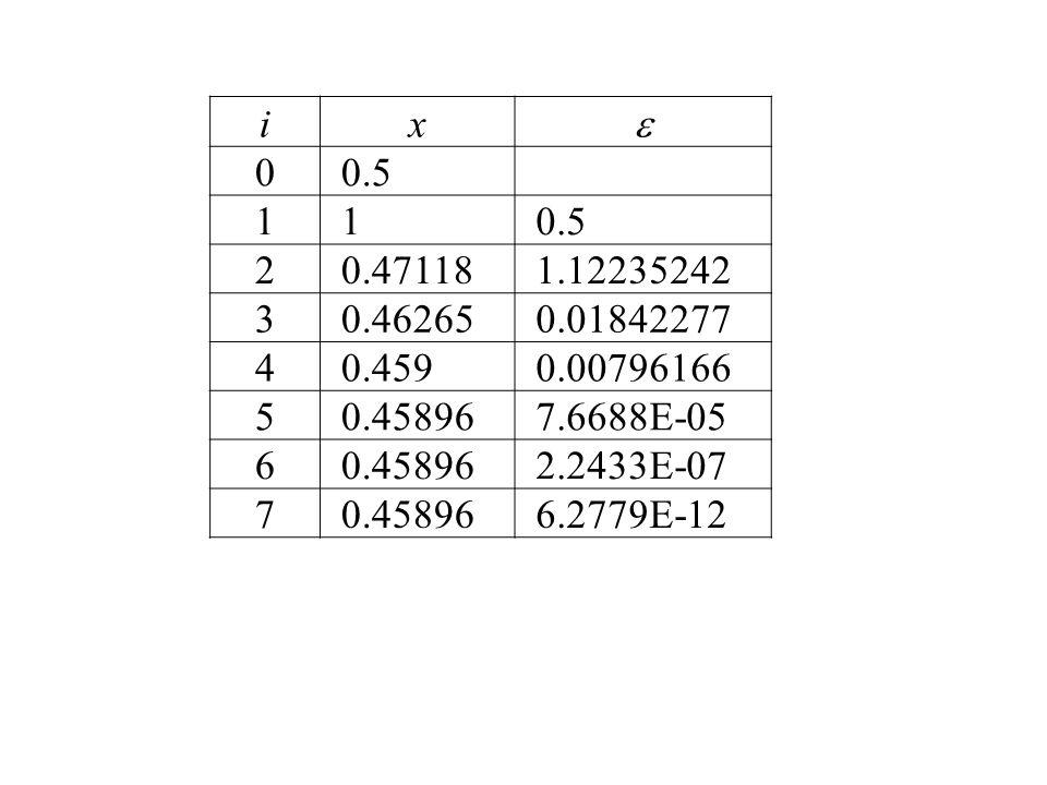i x.  0.5. 1. 2. 0.47118. 1.12235242. 3. 0.46265. 0.01842277. 4. 0.459. 0.00796166. 5.