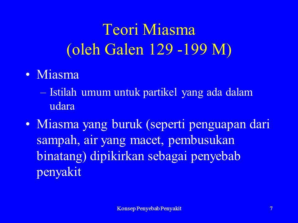 Teori Miasma (oleh Galen 129 -199 M)