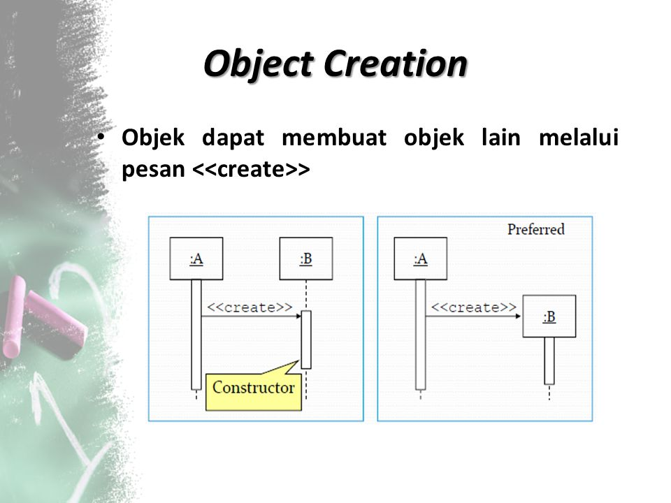 Object Creation Objek dapat membuat objek lain melalui pesan <<create>>