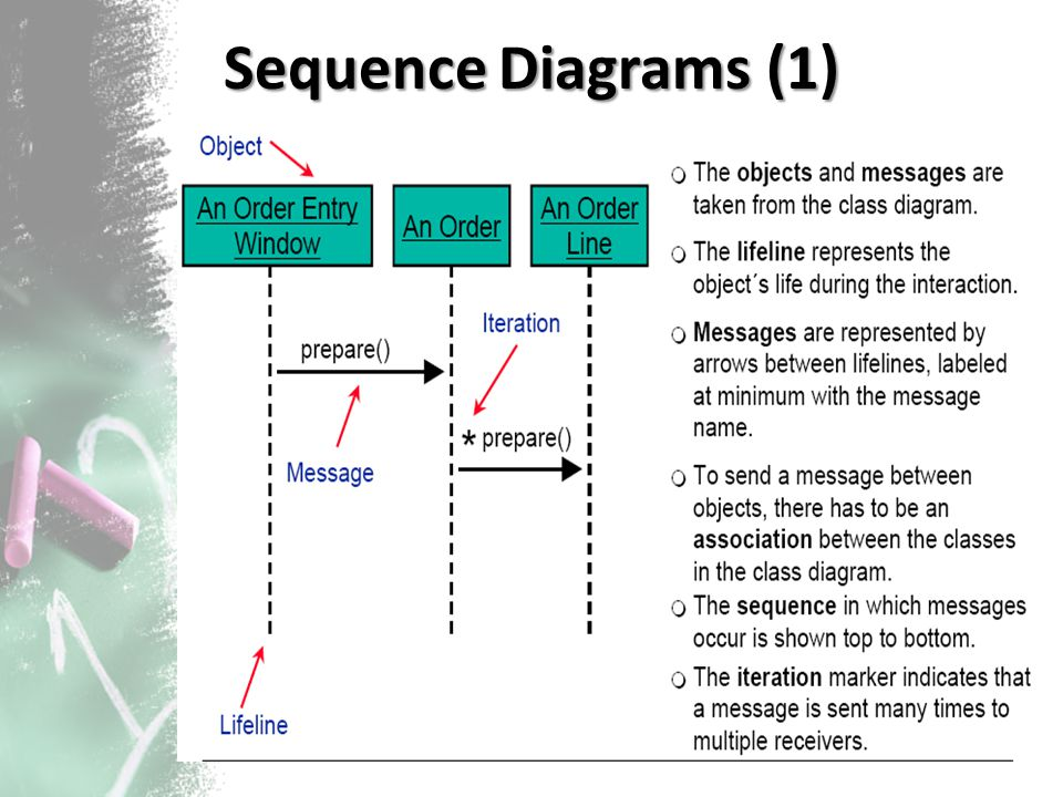 Sequence Diagrams (1)