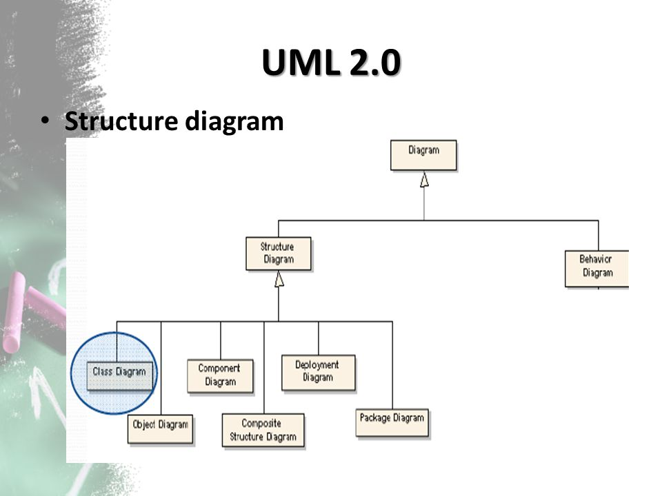 UML 2.0 Structure diagram