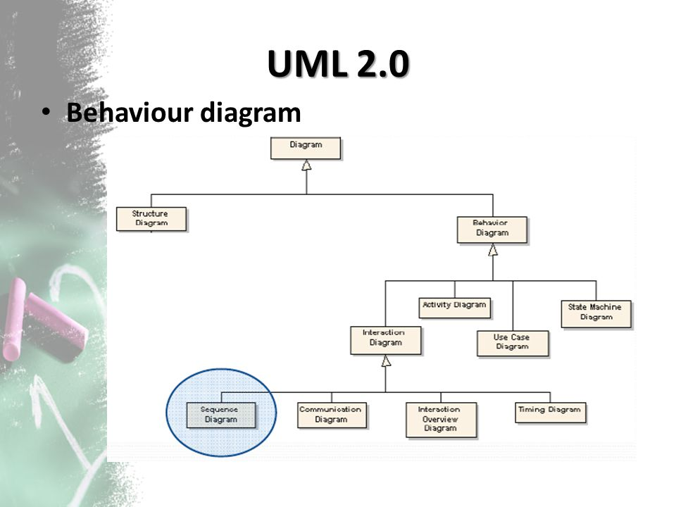 UML 2.0 Behaviour diagram